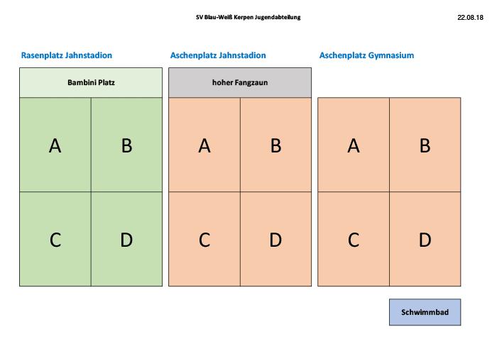 Sektoren auf den drei Plätzen